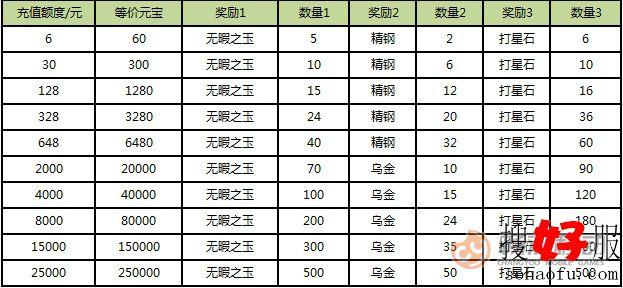 《<a href=http://www.baoshanmeiqi.com/tlbb/ target=_blank class=infotextkey>天龙</a>3D》充返奖励