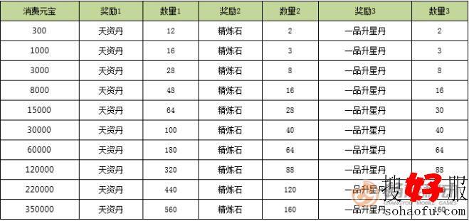 《<a href=http://www.baoshanmeiqi.com/tlbb/ target=_blank class=infotextkey>天龙</a>3D》消费返利天资丹详细说明