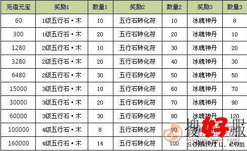 《<a href=http://www.baoshanmeiqi.com/tlbb/ target=_blank class=infotextkey>天龙</a>3D》充值返利-五行石