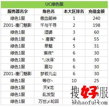 《天龙3D》红色天龙大区UC绿色服排行榜