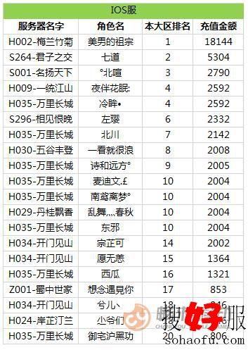 《天龙3D》红色天龙大区苹果(iso)排行榜
