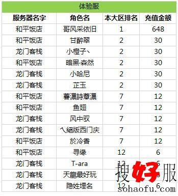 《天龙3D》红色天龙大区体验服排行榜