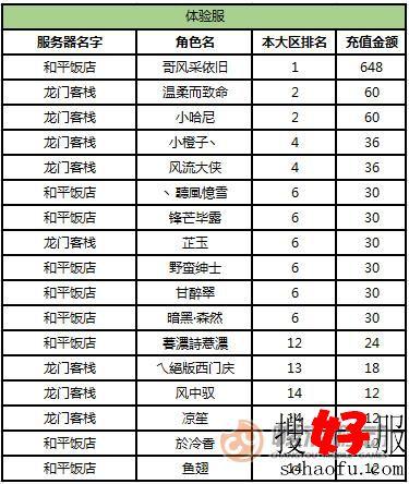 《天龙3D》红色天龙大区活动12月11日体验服排行榜