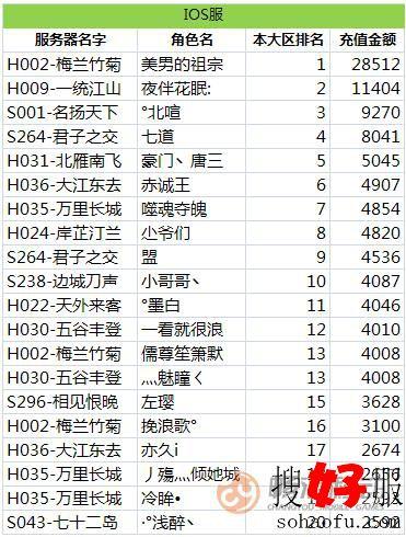 《天龙3D》红色天龙大区活动12月12日苹果(ios)服排行榜