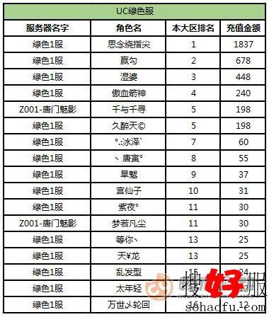 《天龙3D》红色天龙大区活动12月11日UC绿色服排行榜