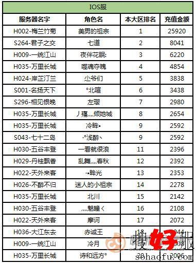 《天龙3D》红色天龙大区活动12月11日苹果(ios)服排行榜