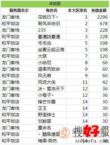 《天龙3D》红色天龙大区活动12月12日体验服排行榜